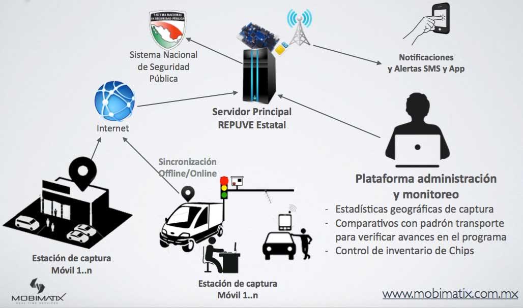 Funcionamiento de Sistema de Inscripcion REPUVE Mexico